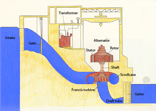Layout of Hydroelectric Power Plants | Hydel Power Plant Diagram |  | Expert-Eyes.Org
